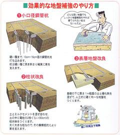 効果的な地盤補強のやり方
