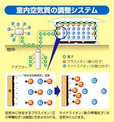 室内空気質の調整システム