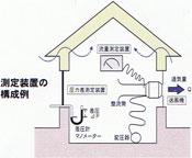 測定機器の構成例