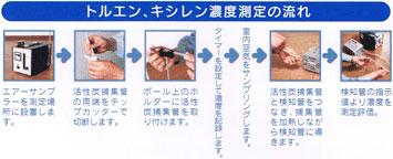 トルエン、キシレン濃度測定の流れ